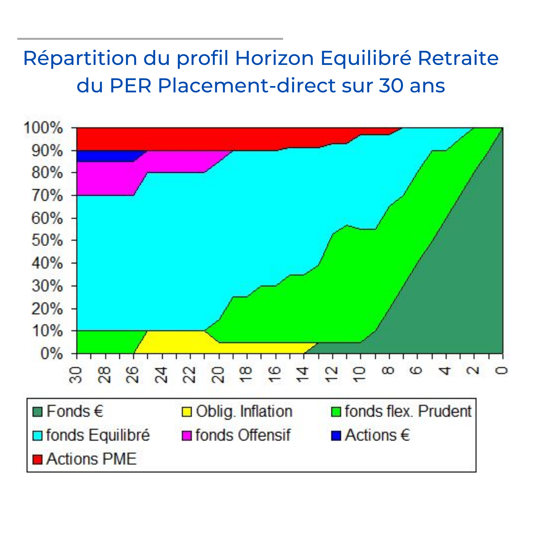 PER equilibre Placement direct